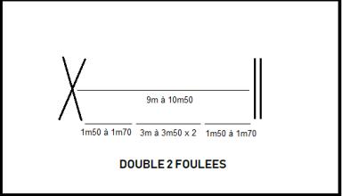 Double2 foulée